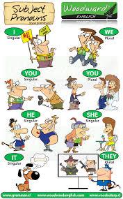Subject Pronouns English Grammar