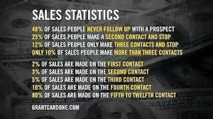 Grant Cardone Sales Statistics Grantcardone Grantcardonequotes Amazing Grant Cardone Quotes