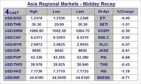 Forex Analysis Asia Midday Highlights Sgd Thb Krw Php Idr