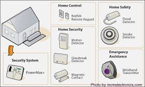 Build your own home security system Improvement Wireless Alarm Equipment Homesecuritysystemsanswerscom Compare Home Security Systems The Smart Way