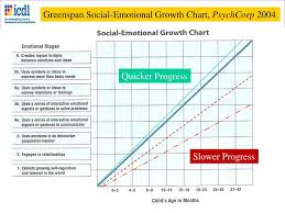 Social Emotional Growth Chart Ppt On Health Human Development Potential And The Quality