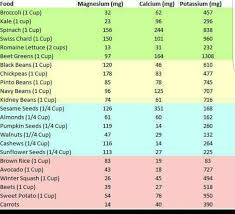 Magnesium Calcium Potassium Chart Keto Snacks Low Carb