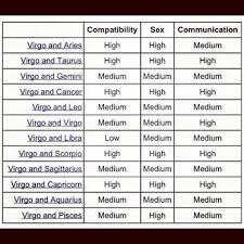Gemini Horoscope Compatibility Chart Virgo Virgos Virgomen Virgowomen Virgosrock Truth