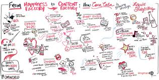 Visual Recording In Art And Design The Magic Of Graphic Recording Turning Live Talks Into