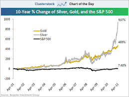 Gold And Silver Charts Chart Of The Day Silvers Jaw Dropping Rise In Context