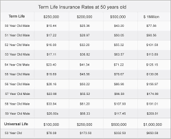 Download Quote Whole Life Insurance Ryancowan Quotes Rates By Age Adorable Quotes For Whole Life Insurance