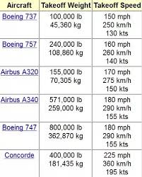 737 800 Takeoff Speed Chart At What Speed Do Planes Usually Take Off Quora
