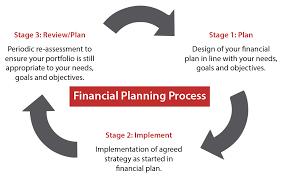 Financial Planning Process Chart Financial Planning