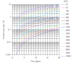 Oil Viscosity Ssu Chart Viscous Liquids Friction Loss