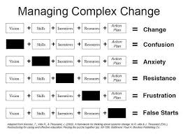 Tdi On Change Management How To Plan Management
