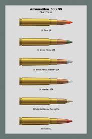 Assault Rifle Calibers Chart Pin On Hunting Guns