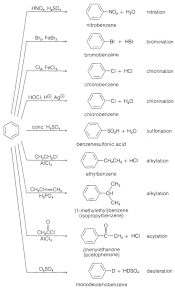 Alkene Addition Reactions Chart 22 4 Electrophilic Aromatic Substitution Chemistry Libretexts