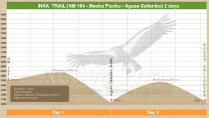 Inca Trail Elevation Chart Short Inca Trail Machu Pichu 2 Days Group Departure Active