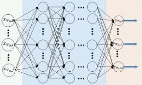 Deep Neural Network Deep Learning Chessprogramming Wiki