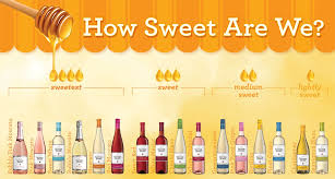 Red Wine Sweetness Chart Sutter Home Wines How Sweet Are We Sutter Home Family