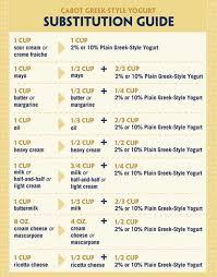 70 Interpretive Healthy Ingredient Substitution Chart