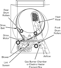 kenmore dryer belt. general whirlpool clothes dryer layout kenmore belt 5
