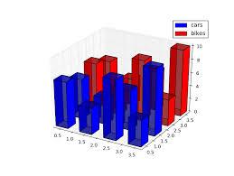 3d Bar Chart Python Python How To Create A Legend For 3d Bar In Matplotlib