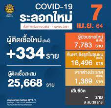 ยอด 'โควิด-19' วันนี้ ไทยพบผู้ติดเชื้อเพิ่ม 334 ราย ยอดผู้ป่วยสะสม 29,905  ราย
