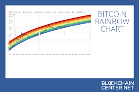 In october 2013, the fbi seized roughly 26,000 btc from website silk road during the arrest of alleged owner ross william ulbricht. Bitcoin Rainbow Chart Live Blockchaincenter