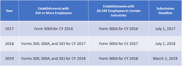 Dol Improved Tracking Recordkeeping Rule 2017