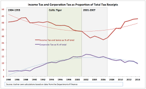 True Economics 13 9 2014 Irish Tax System Less Balance