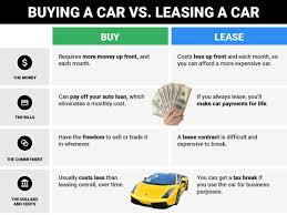 Leasing Versus Buying New Car Differences Between Buying Leasing A Car Business Insider