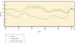 jobs in the macroeconomy figure 8 2 unemployment rates in the united states and the euro area 1985 2011