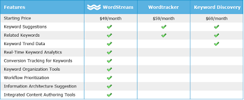Jive Org Chart Wordstream Launches Seo Toolset With Marketing Jive By