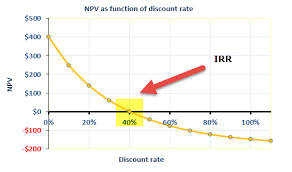 Irr Chart Internal Rate Of Return Formula Examples Calculate Irr