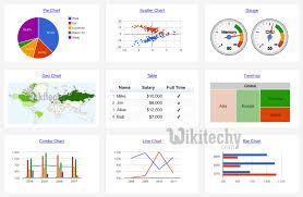 Types Of Google Charts Google Charts Tutorial Chart Js By Microsoft Award Mvp