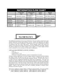 Mathematics Flow Chart Mathematics East Aurora School