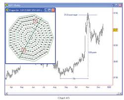 Gann Swing Chart Software Ganns 9 Sided Numbered Square Traders Log