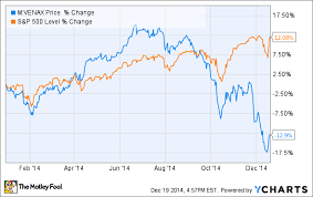 Energy Investing The Top 5 Performing Energy Stocks Of 2014