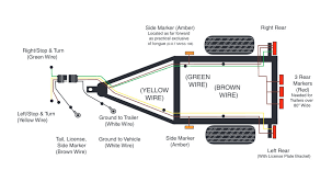 trailor wiring diagram wiring diagram site trailer wiring diagram wiring diagrams for trailers trailer wiring colors trailer wiring diagram