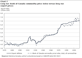 A Long Run Version Of The Bank Of Canada Commodity Price