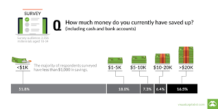 Chart Most Millennials Have Less Than 1 000 In Savings