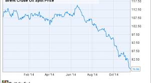 Azeri Light Price Chart Could Falling Oil Prices Cripple U S Defense Companies