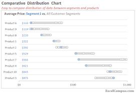 Excel Distribution Chart Comparative Distribution Chart Histogram Or Box Plot