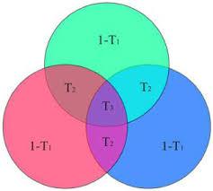 Mutual Information Venn Diagram Osa Synchronization Of Random Bit Generators Based On Coupled