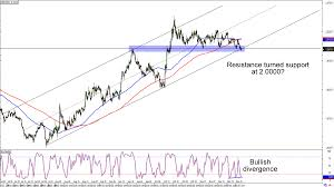 Chart Art Swing Term Trends On Eur Cad And Gbp Nzd