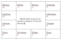 Astrology Malayalam Nakshtra Ganam
