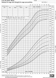Kids Height Weight Online Charts Collection