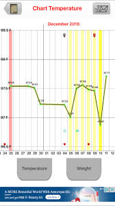Ovulation Dip Bbt Chart Bbt Charting Question Ovulation Dip