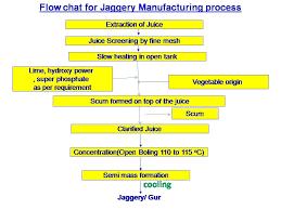 Jaggery Making Process From Sugar Cane Sugar Industry
