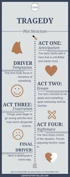 Best     Writing outline ideas on Pinterest   Writing  Creative