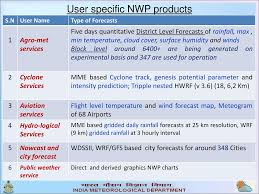 Nwp Charts Numerical Weather Prediction For The Services In Ppt Download