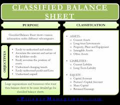 Detailed Classified Balance Sheet Classified Balance Sheet Meaning Importance Format And More