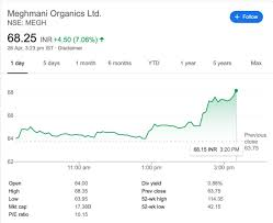 Meghmani Organics Share Price Chart Meghmani Tagged Tweets And Downloader Twipu