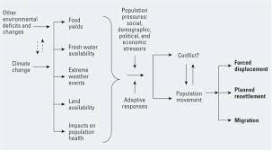 environmental health perspectives an ill wind climate change  figure 1 figure 1 relationship of climate change